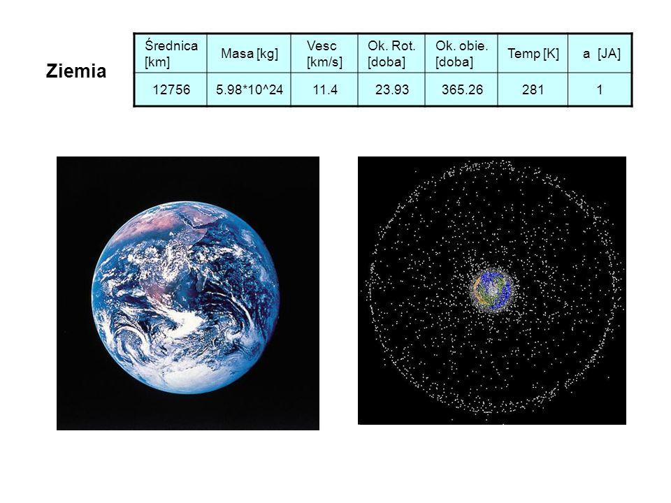 Ziemia Średnica [km] Masa [kg] Vesc [km/s] Ok. Rot. [doba]